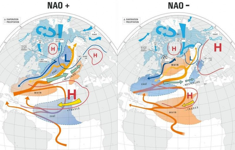 Impacts of the North Atlantic Oscillation (NAO)