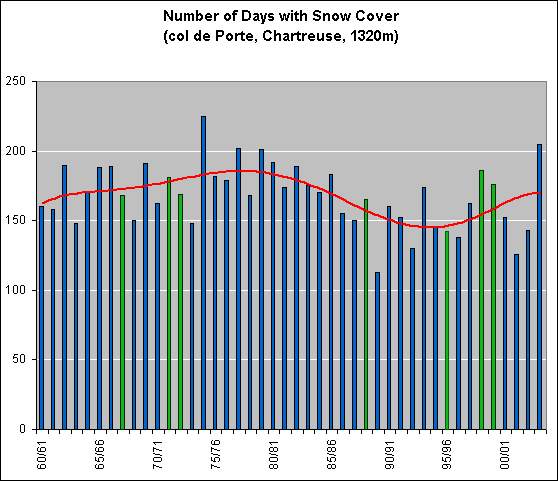 Number of Days with Snowcover